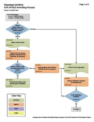 14FDBEPANPDESPermittingProcess.pdf