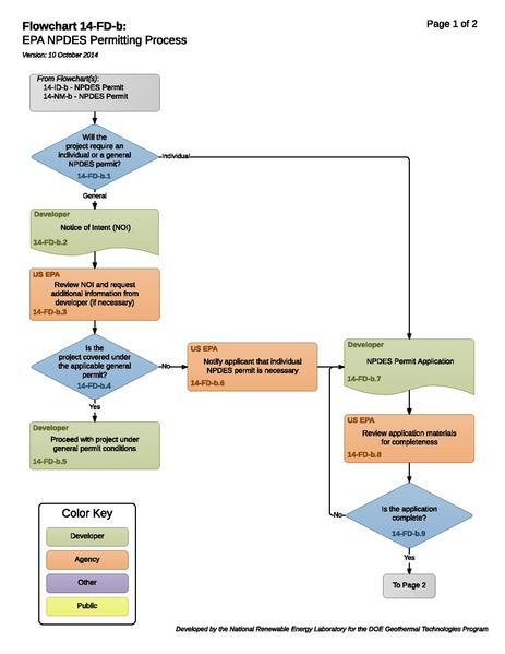 File:14FDBEPANPDESPermittingProcess.pdf