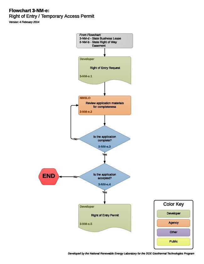 3-NM-e Right of Entry Permit.pdf