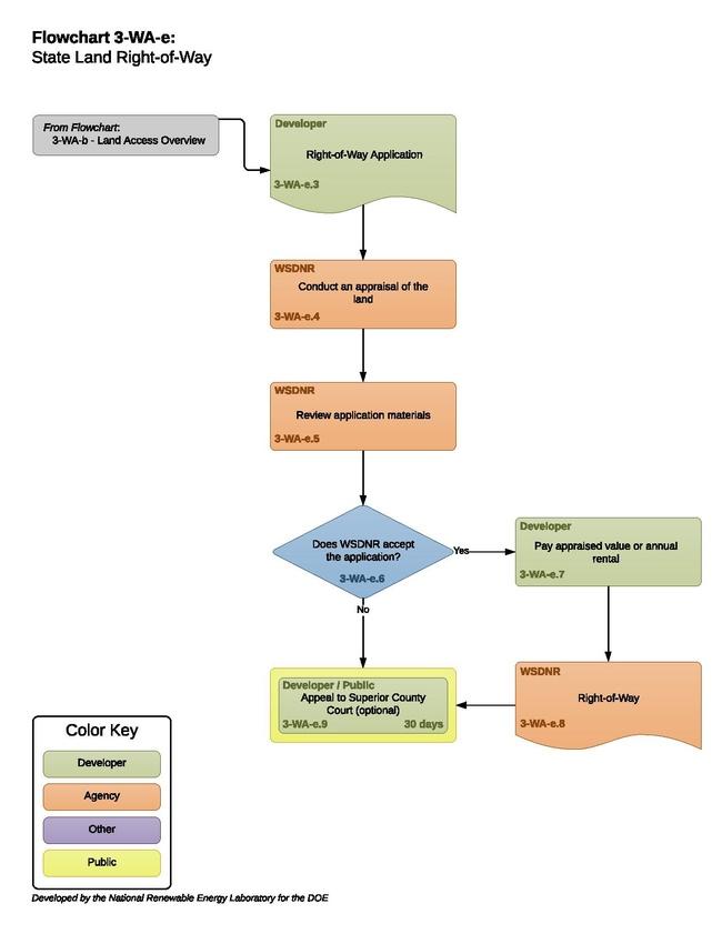 3-WA-e - State Right of Way Process.pdf