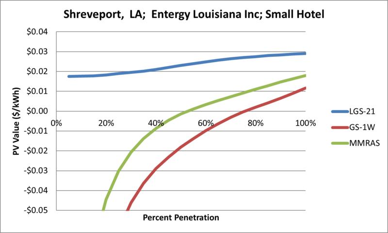 File:SVSmallHotel Shreveport LA Entergy Louisiana Inc.png