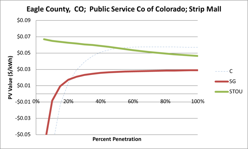 File:SVStripMall Eagle County CO Public Service Co of Colorado.png