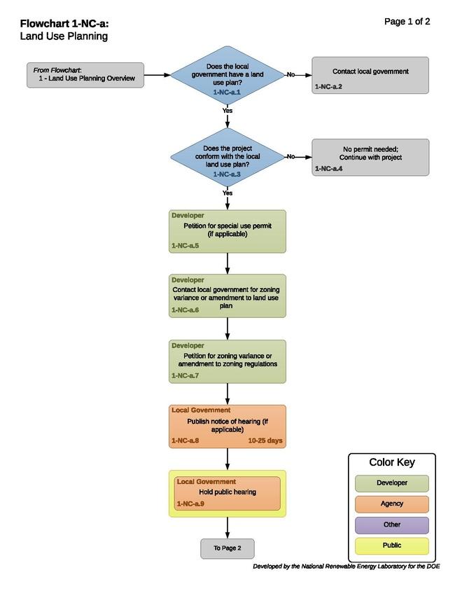 1-NC-a - T - Land Use Planning 11-02-2017.pdf