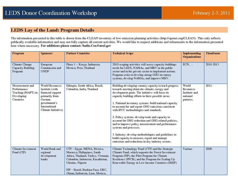 File:LEDS Program Activities Summary Feb2011.pdf