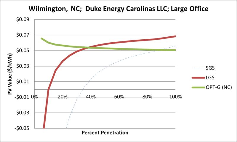 File:SVLargeOffice Wilmington NC Duke Energy Carolinas LLC.png