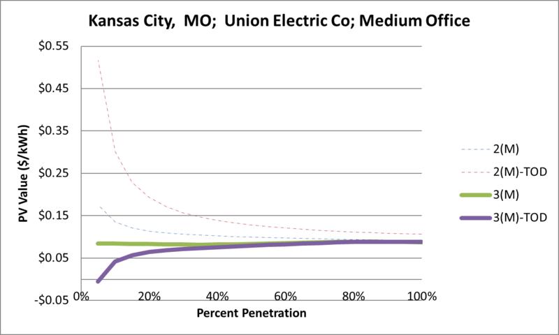 File:SVMediumOffice Kansas City MO Union Electric Co.png