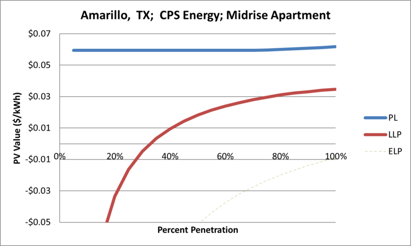 File:SVMidriseApartment Amarillo TX CPS Energy.png
