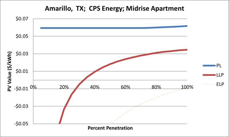 File:SVMidriseApartment Amarillo TX CPS Energy.png
