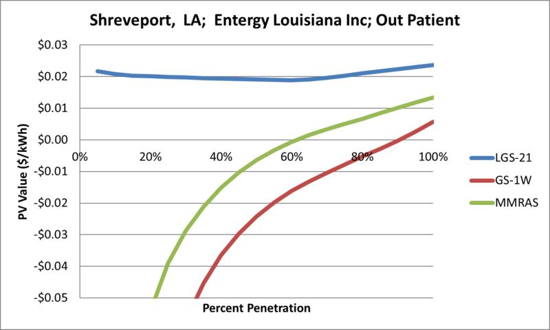 File:SVOutPatient Shreveport LA Entergy Louisiana Inc.png