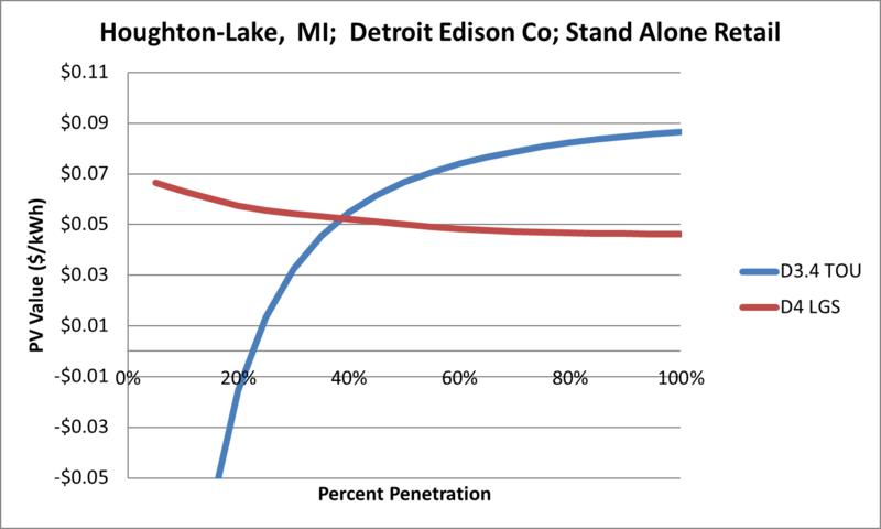 File:SVStandAloneRetail Houghton-Lake MI Detroit Edison Co.png