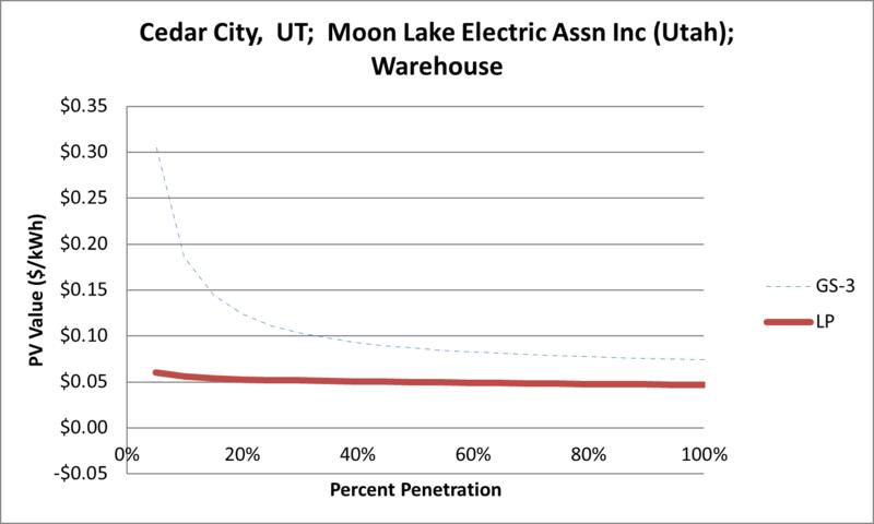 File:SVWarehouse Cedar City UT Moon Lake Electric Assn Inc (Utah).png