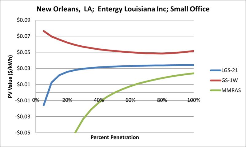 File:SVSmallOffice New Orleans LA Entergy Louisiana Inc.png