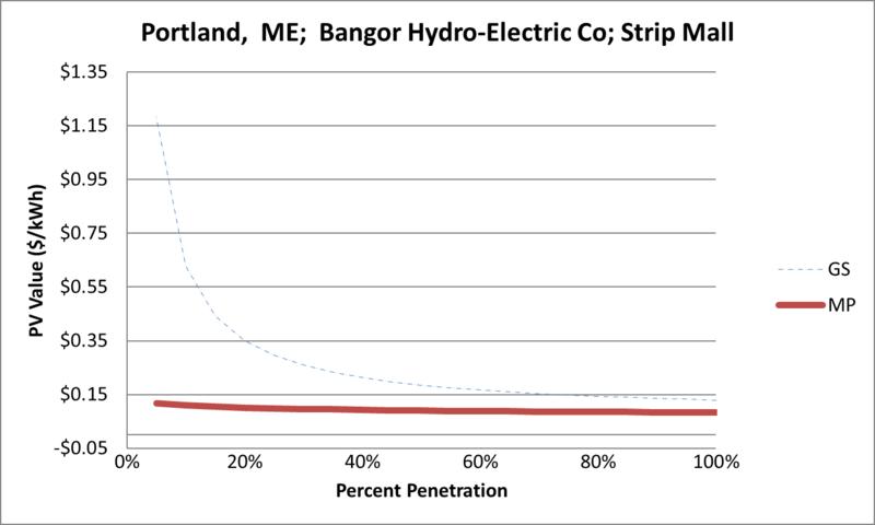 File:SVStripMall Portland ME Bangor Hydro-Electric Co.png