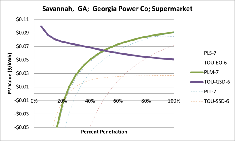 File:SVSupermarket Savannah GA Georgia Power Co.png