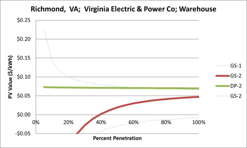 File:SVWarehouse Richmond VA Virginia Electric & Power Co.png