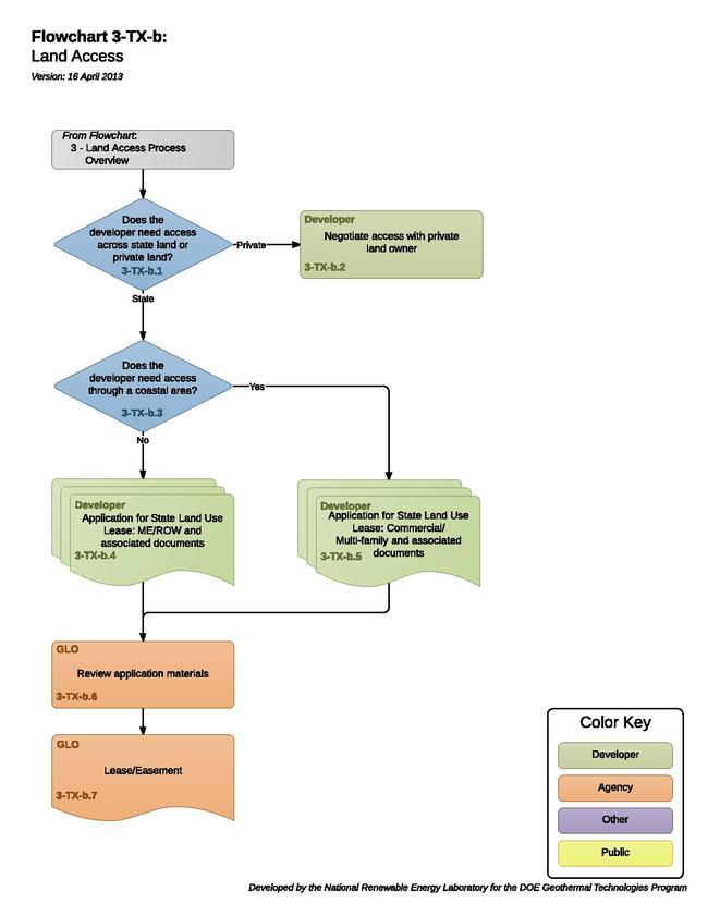 03TXBLandAccess.pdf