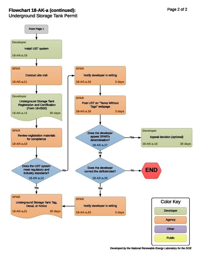 18-AK-a – H – Underground Storage Tank Permit 2021-03-08.pdf
