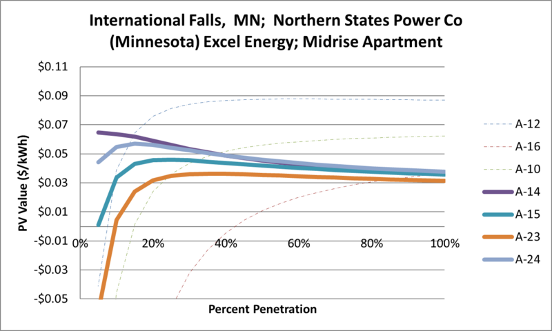 File:SVMidriseApartment International Falls MN Northern States Power Co (Minnesota) Excel Energy.png