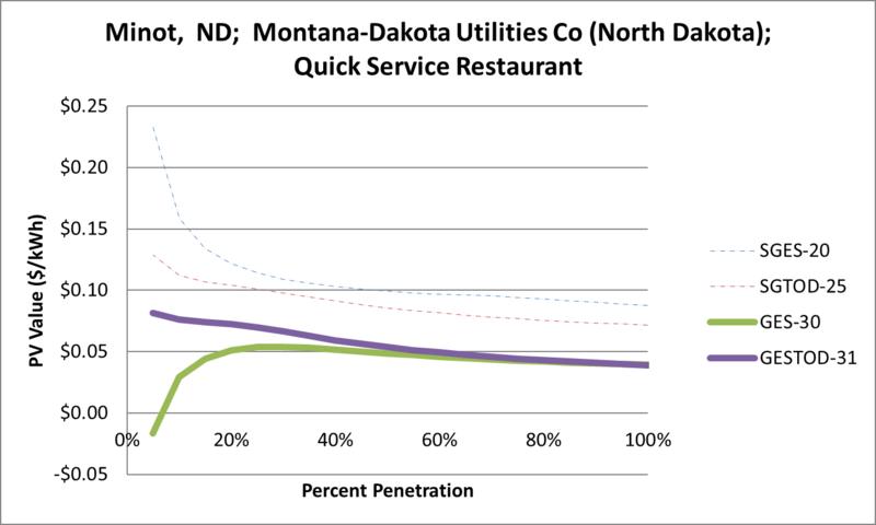 File:SVQuickServiceRestaurant Minot ND Montana-Dakota Utilities Co (North Dakota).png