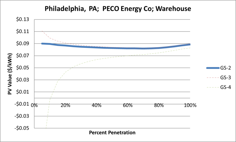 File:SVWarehouse Philadelphia PA PECO Energy Co.png