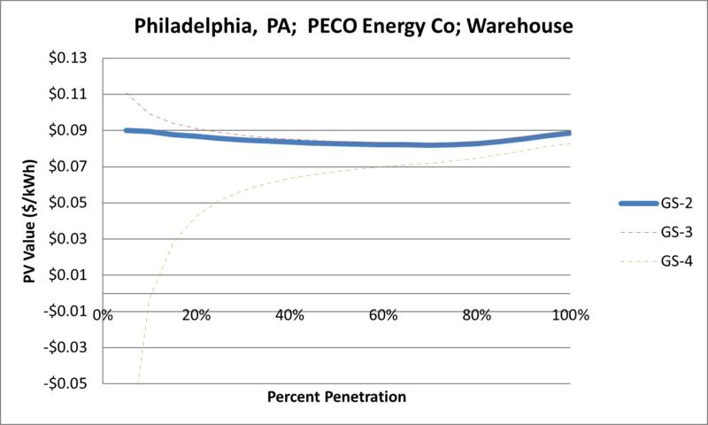 File:SVWarehouse Philadelphia PA PECO Energy Co.png