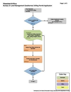 05-FD-a - DrillingPreApplicationProcess.pdf