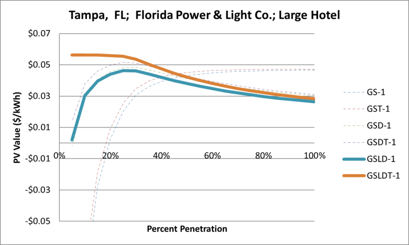 File:SVLargeHotel Tampa FL Florida Power & Light Co..png
