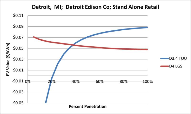 File:SVStandAloneRetail Detroit MI Detroit Edison Co.png