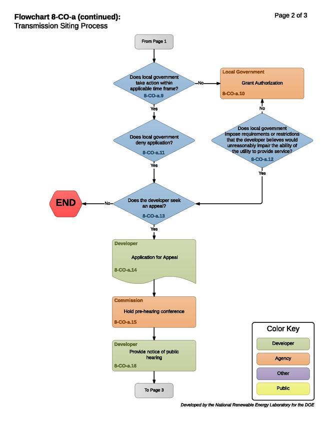 08COAStateTransmission.pdf