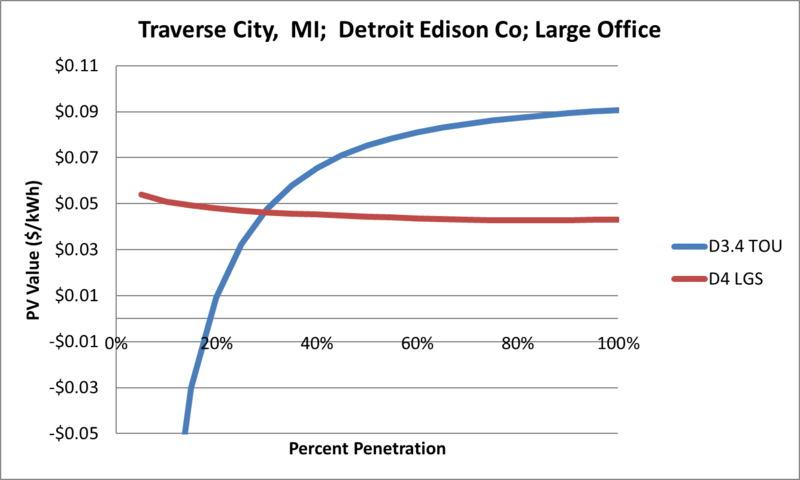 File:SVLargeOffice Traverse City MI Detroit Edison Co.png