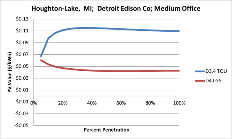 File:SVMediumOffice Houghton-Lake MI Detroit Edison Co.png