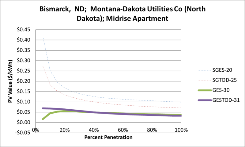 File:SVMidriseApartment Bismarck ND Montana-Dakota Utilities Co (North Dakota).png