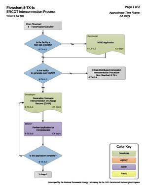 8-TX-b - ERCOT Interconnection Process.pdf