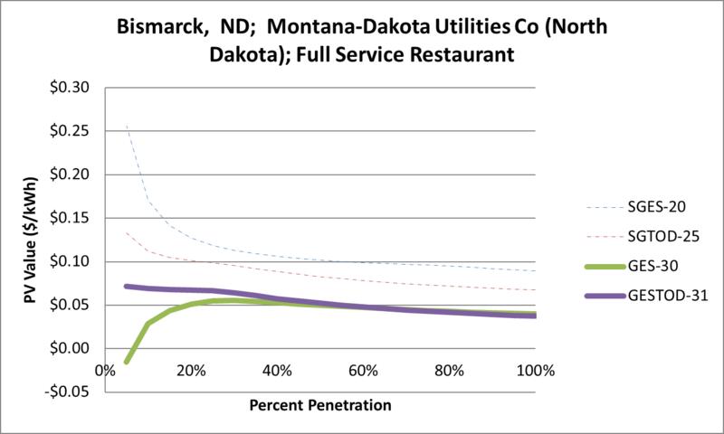 File:SVFullServiceRestaurant Bismarck ND Montana-Dakota Utilities Co (North Dakota).png