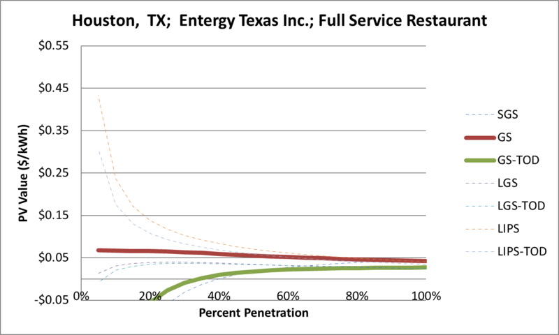 File:SVFullServiceRestaurant Houston TX Entergy Texas Inc..png