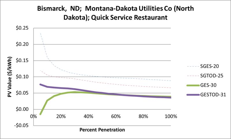 File:SVQuickServiceRestaurant Bismarck ND Montana-Dakota Utilities Co (North Dakota).png