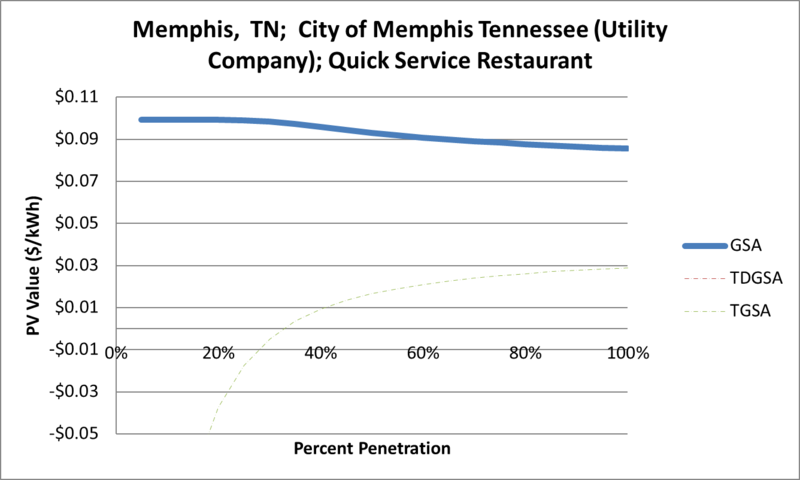 File:SVQuickServiceRestaurant Memphis TN City of Memphis Tennessee (Utility Company).png