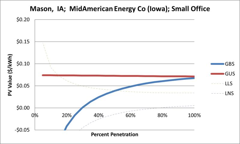 File:SVSmallOffice Mason IA MidAmerican Energy Co (Iowa).png