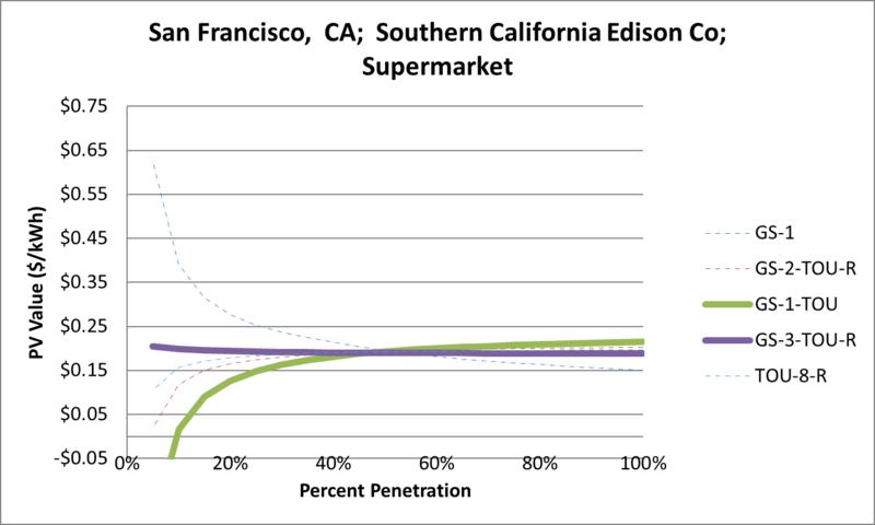 File:SVSupermarket San Francisco CA Southern California Edison Co.png