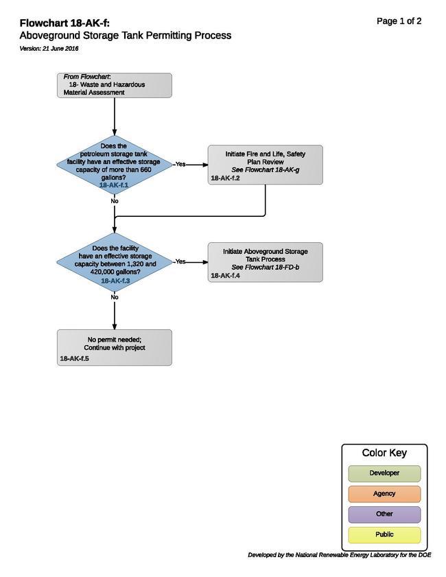 18-AK-f - Hydropower Aboveground Storage Tank Permitting Process.pdf