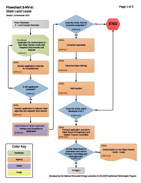 File:3-NV-d - State Land Lease.pdf