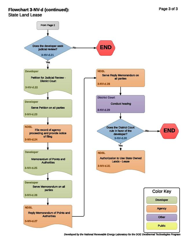 3-NV-d - State Land Lease.pdf