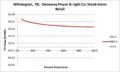 SVStandAloneRetail Wilmington DE Delmarva Power & Light Co.png