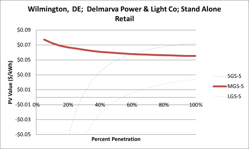 File:SVStandAloneRetail Wilmington DE Delmarva Power & Light Co.png