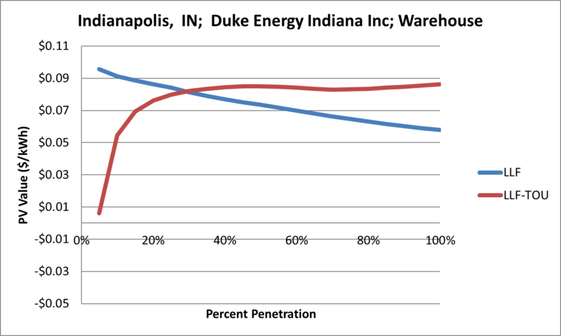 File:SVWarehouse Indianapolis IN Duke Energy Indiana Inc.png