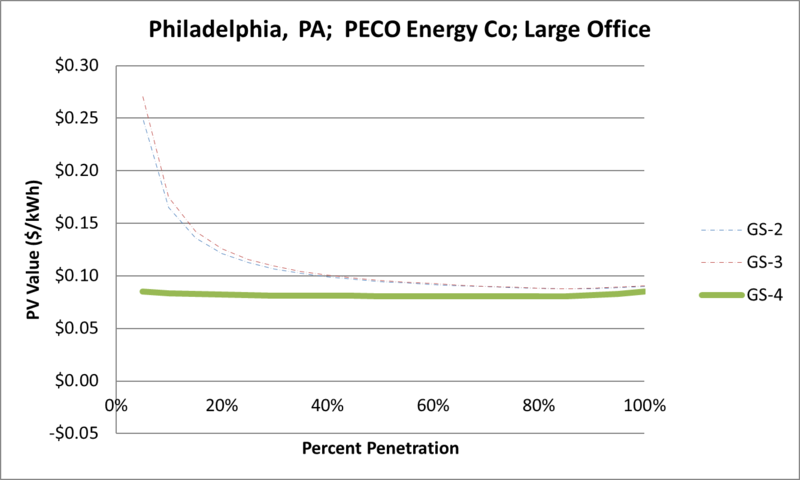 File:SVLargeOffice Philadelphia PA PECO Energy Co.png