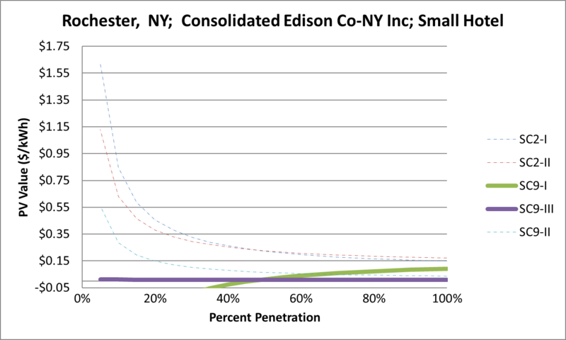 File:SVSmallHotel Rochester NY Consolidated Edison Co-NY Inc.png