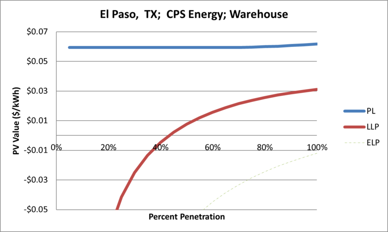 File:SVWarehouse El Paso TX CPS Energy.png