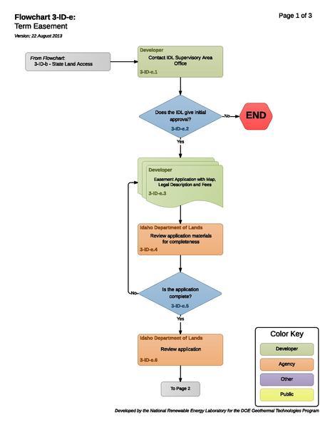 File:03-ID-e - Term Easement.pdf