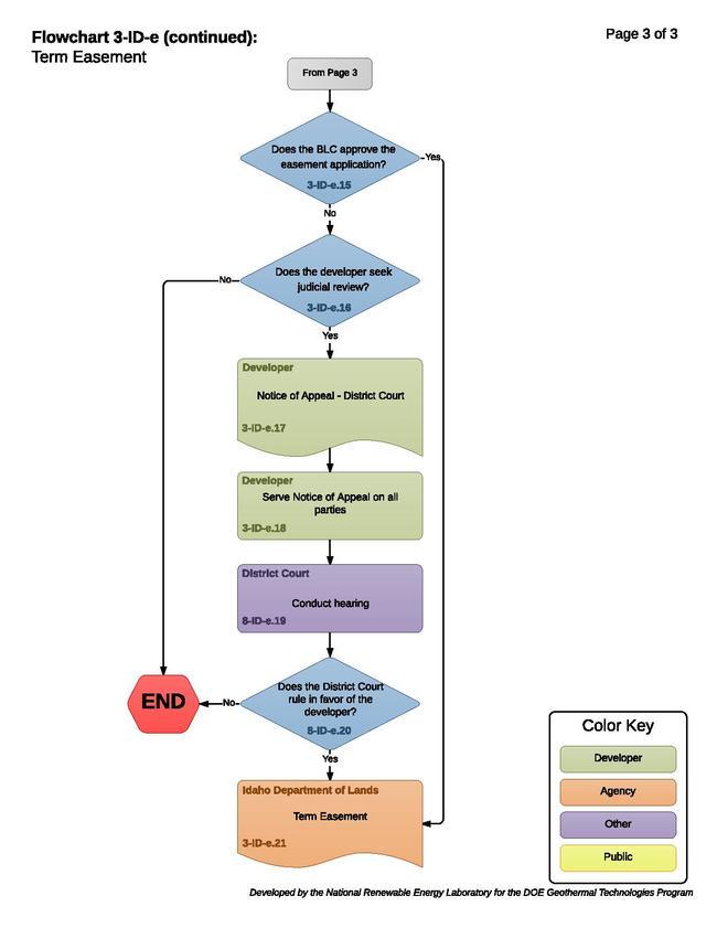 03-ID-e - Term Easement.pdf
